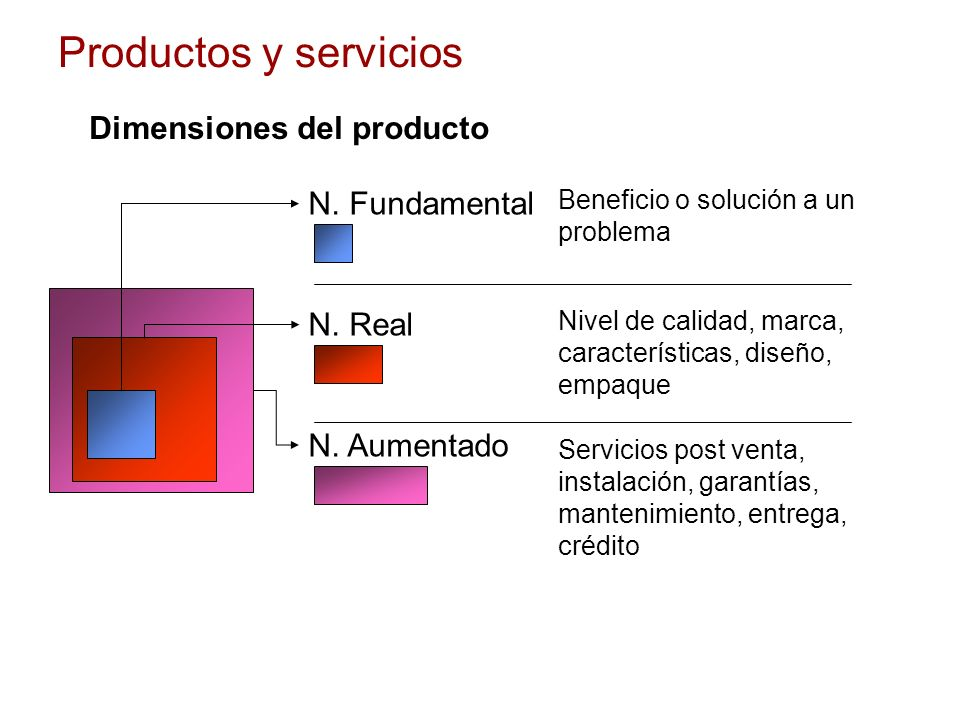 Productos y servicios Dimensiones del producto N. Fundamental N. Real