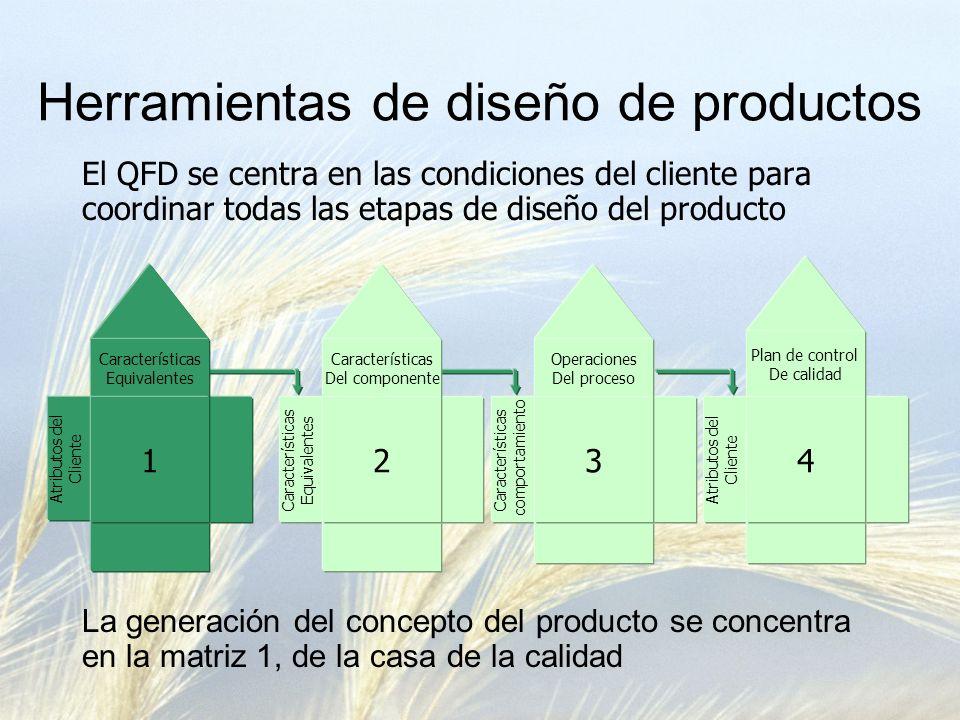 Herramientas de diseño de productos