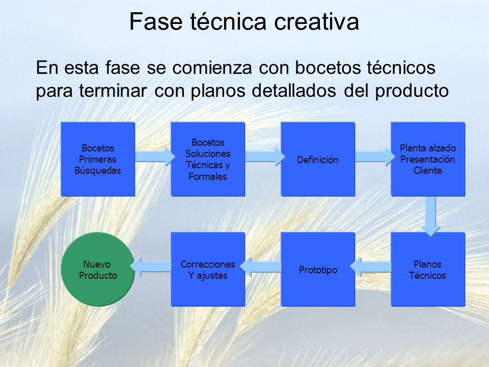 Fase técnica creativa En esta fase se comienza con bocetos técnicos para terminar con planos detallados del producto.