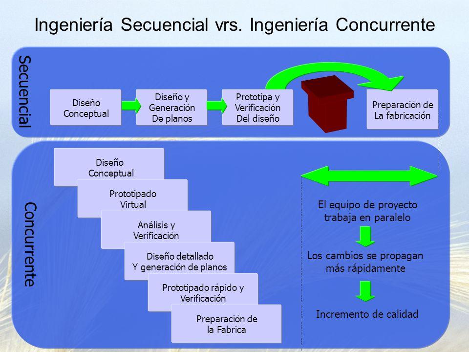 Ingeniería Secuencial vrs. Ingeniería Concurrente