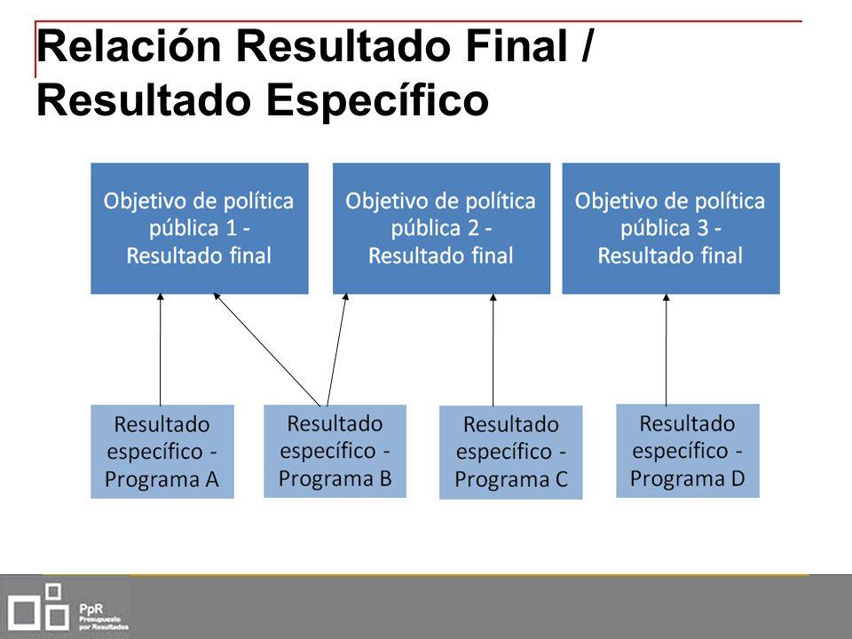 Relación Resultado Final / Resultado Específico