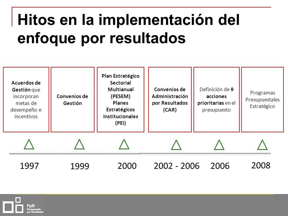 Hitos en la implementación del enfoque por resultados
