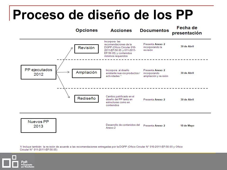 Proceso de diseño de los PP
