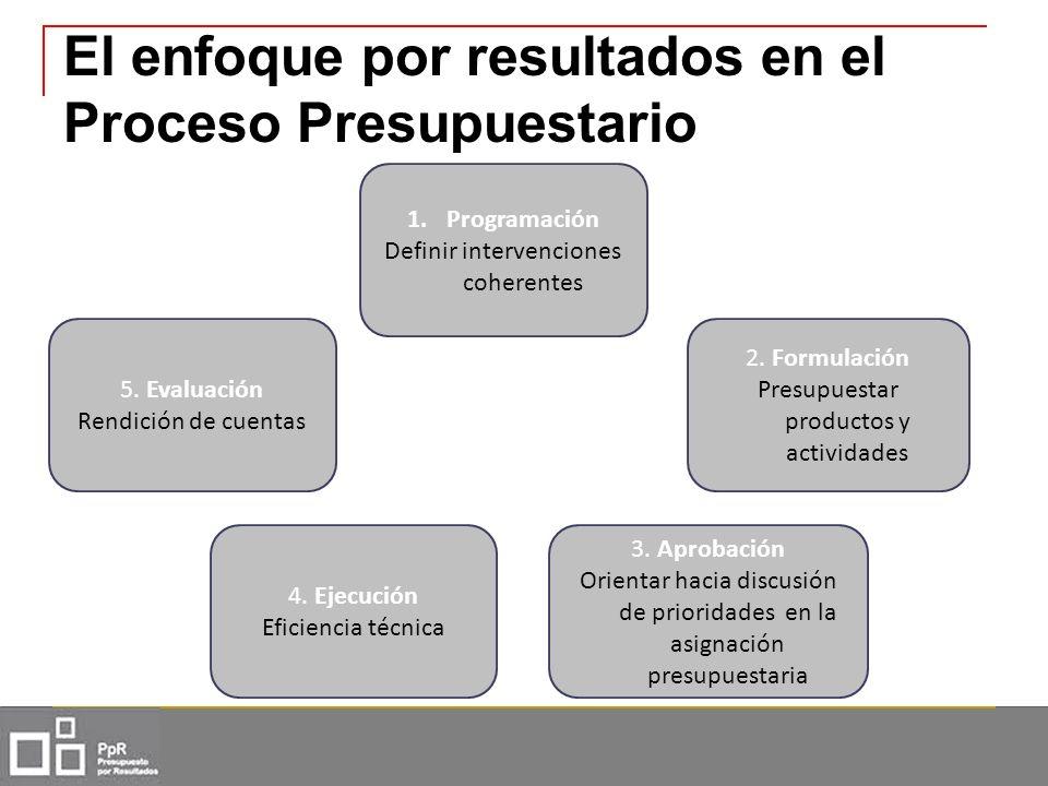El enfoque por resultados en el Proceso Presupuestario