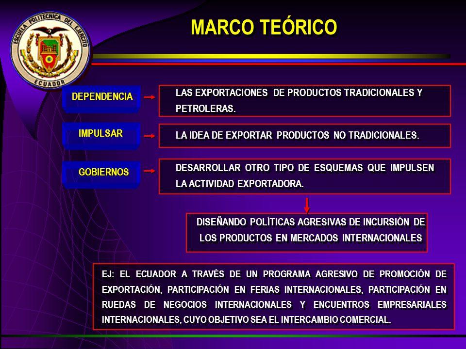 MARCO TEÓRICO LAS EXPORTACIONES DE PRODUCTOS TRADICIONALES Y PETROLERAS. DEPENDENCIA. IMPULSAR. LA IDEA DE EXPORTAR PRODUCTOS NO TRADICIONALES.