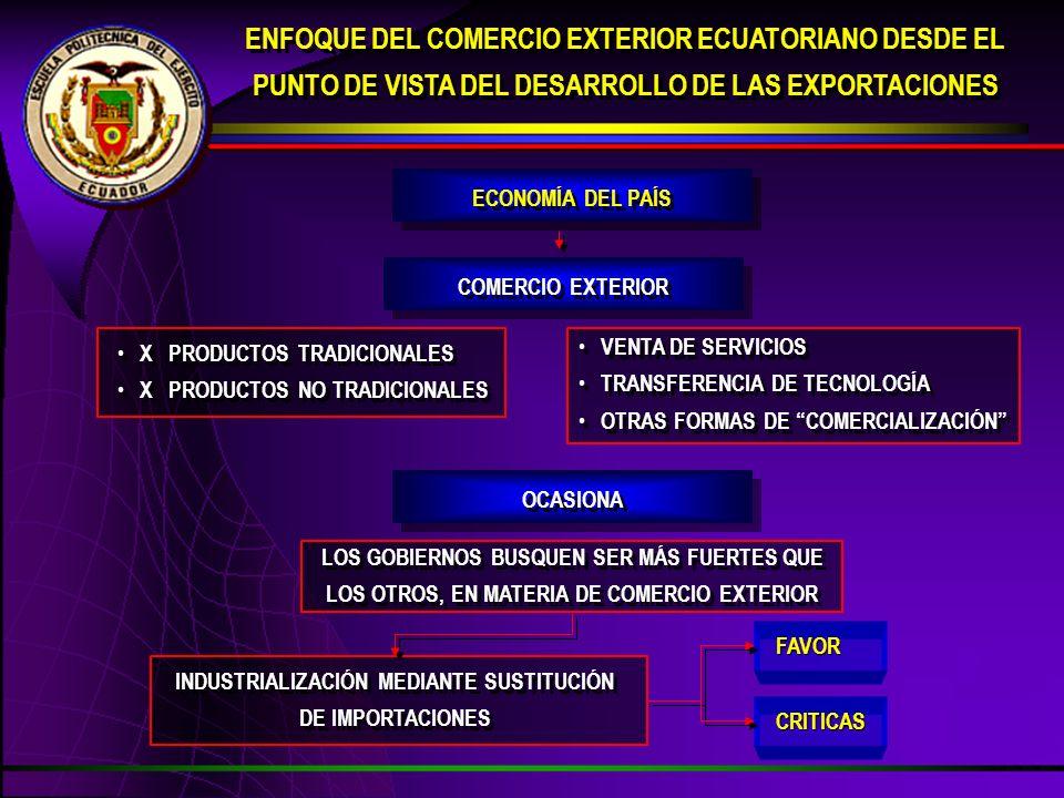 INDUSTRIALIZACIÓN MEDIANTE SUSTITUCIÓN DE IMPORTACIONES