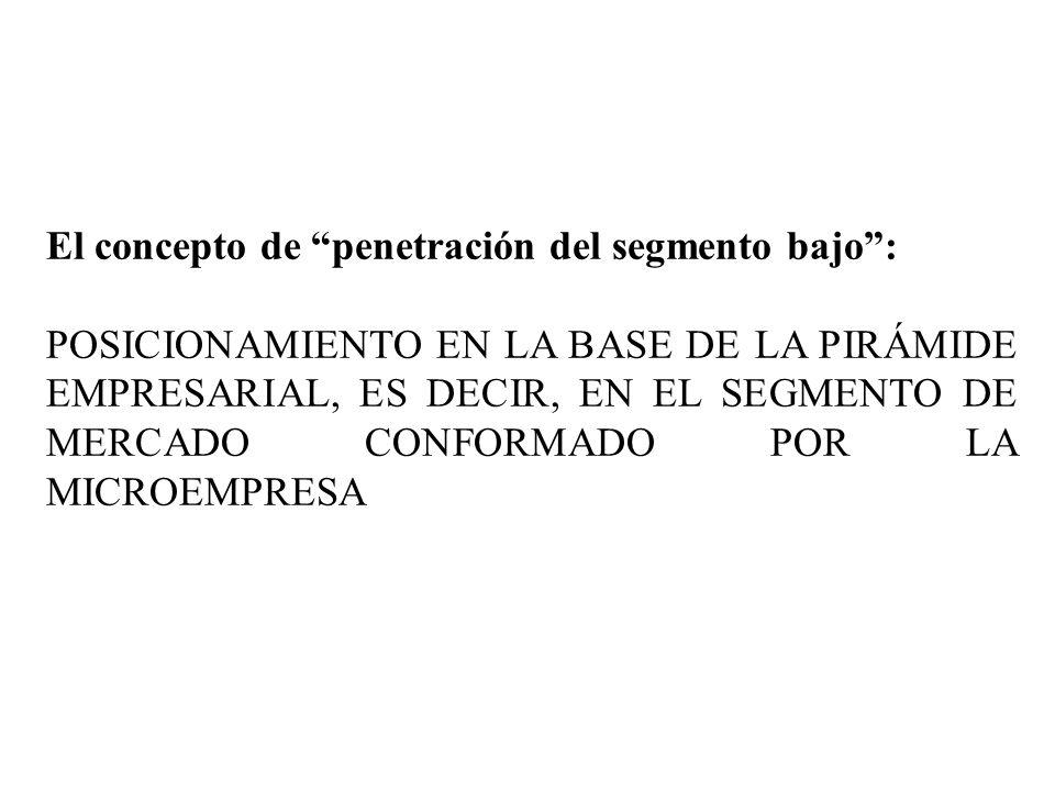 El concepto de penetración del segmento bajo :