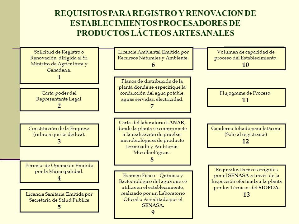 PRODUCTOS LÁCTEOS ARTESANALES