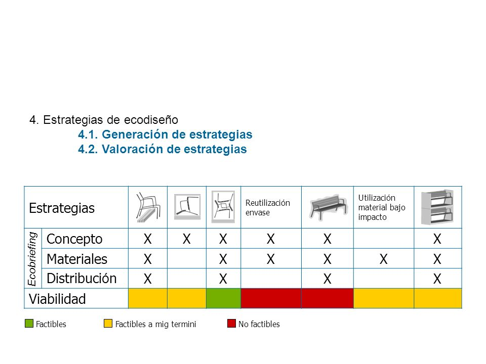 Estrategias Concepto X Materiales Distribución Viabilidad