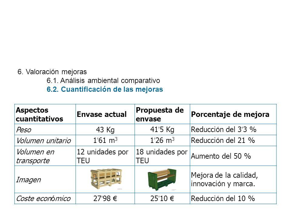 6. Valoración mejoras 6.1. Análisis ambiental comparativo. 6.2. Cuantificación de las mejoras. Aspectos cuantitativos.