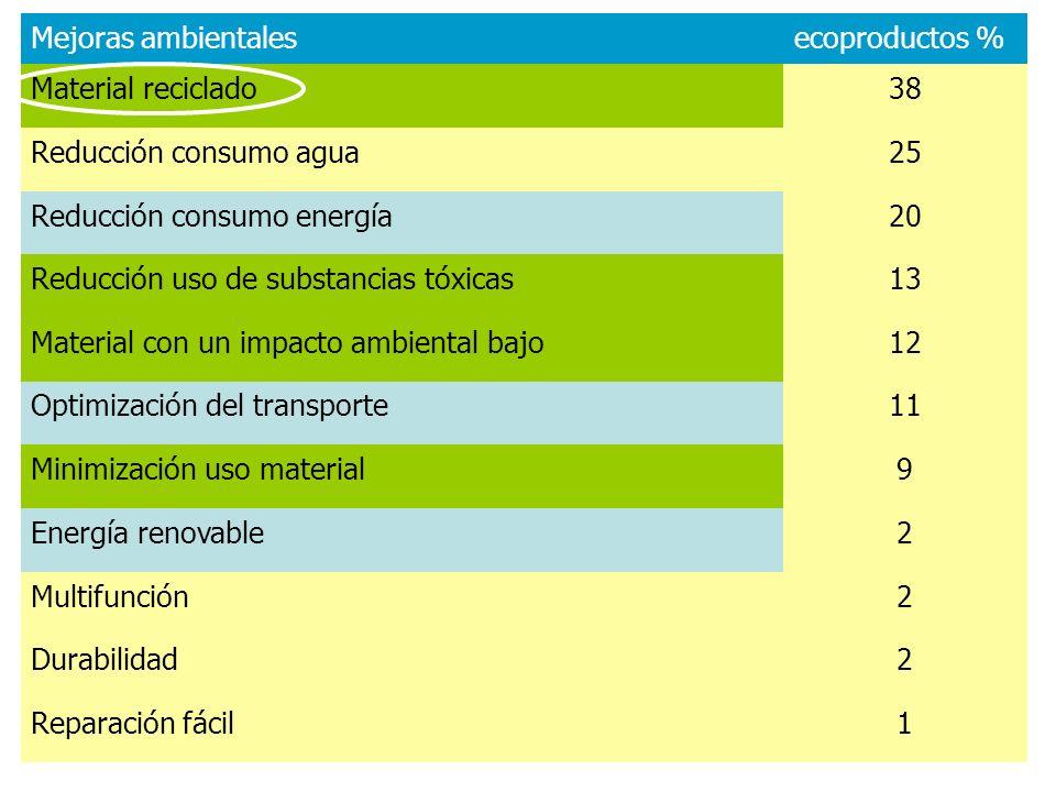 Mejoras ambientales ecoproductos % Material reciclado. 38. Reducción consumo agua. 25. Reducción consumo energía.