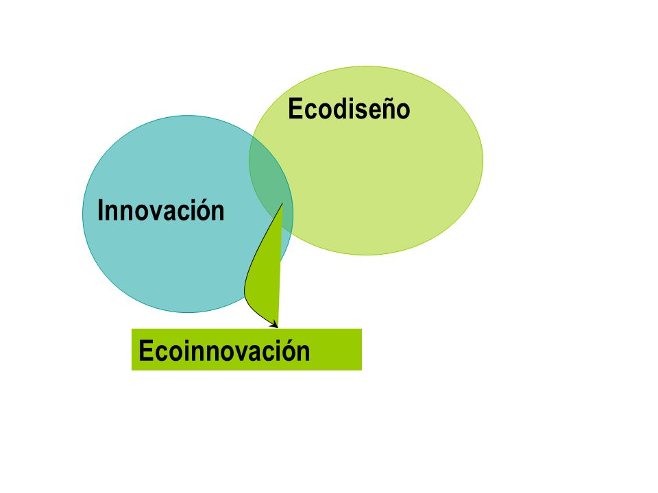Ecodiseño Innovación Ecoinnovación