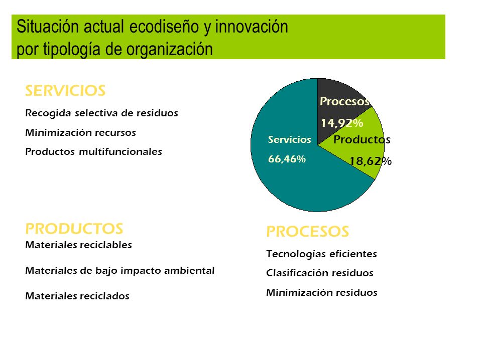 Situación actual ecodiseño y innovación por tipología de organización