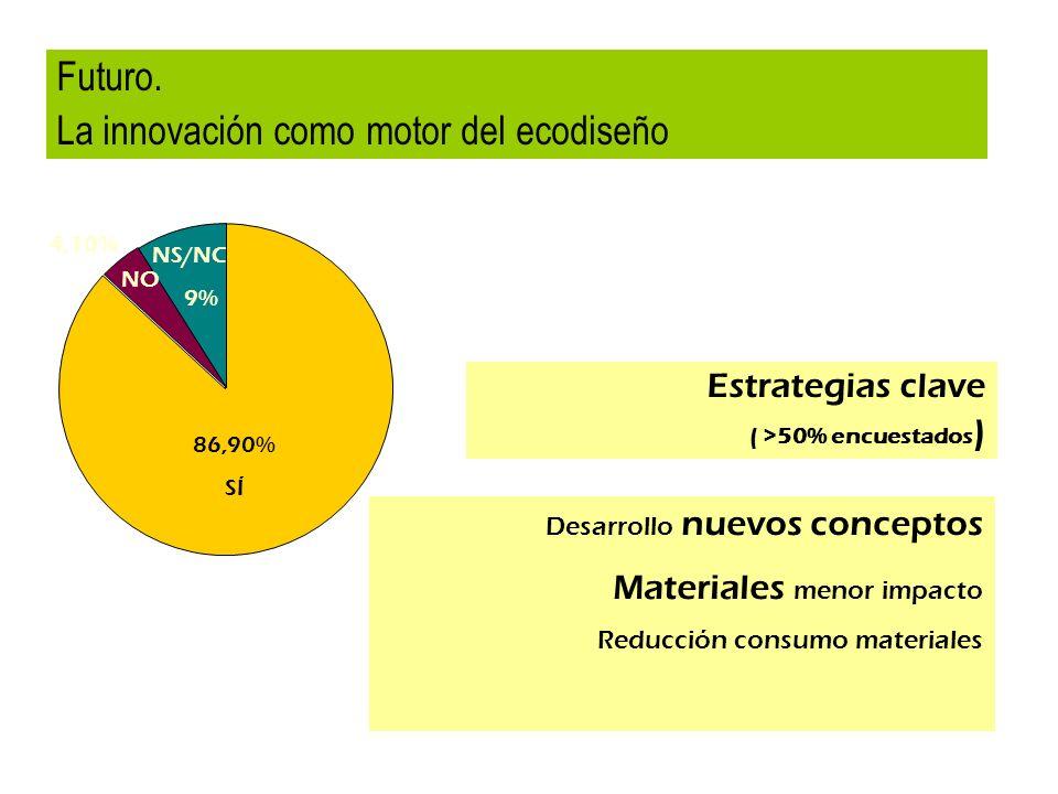 La innovación como motor del ecodiseño