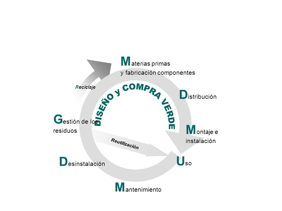 DISEÑO y COMPRA VERDE Materias primas Distribución