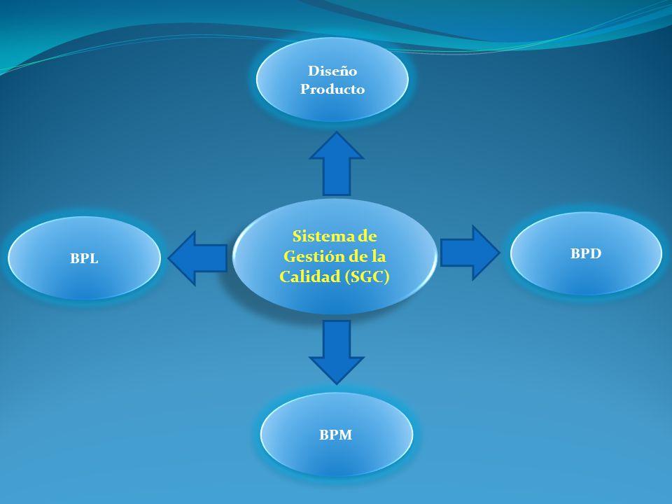 Sistema de Gestión de la Calidad (SGC)