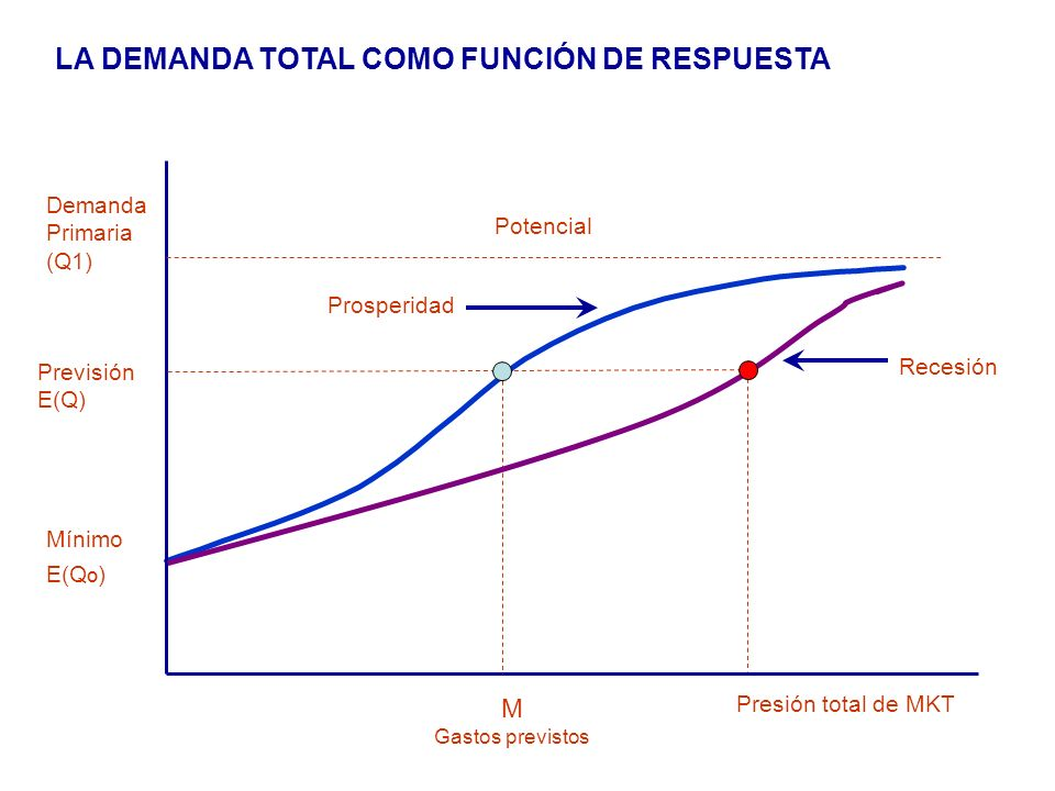 LA DEMANDA TOTAL COMO FUNCIÓN DE RESPUESTA