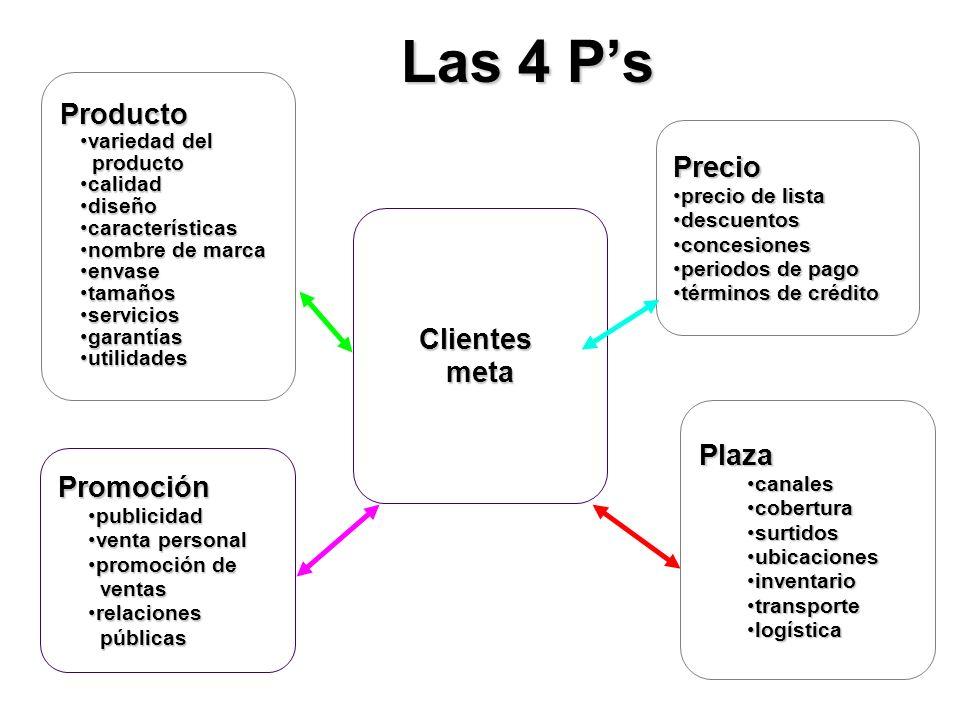 Las 4 P's Producto Precio Clientes meta Plaza Promoción variedad del
