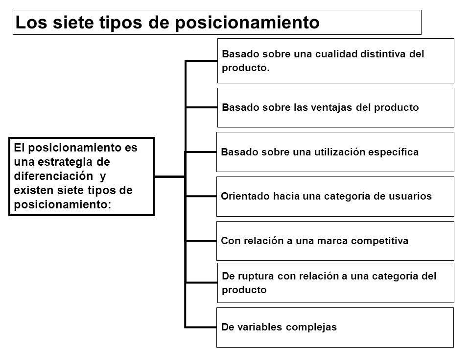 Los siete tipos de posicionamiento