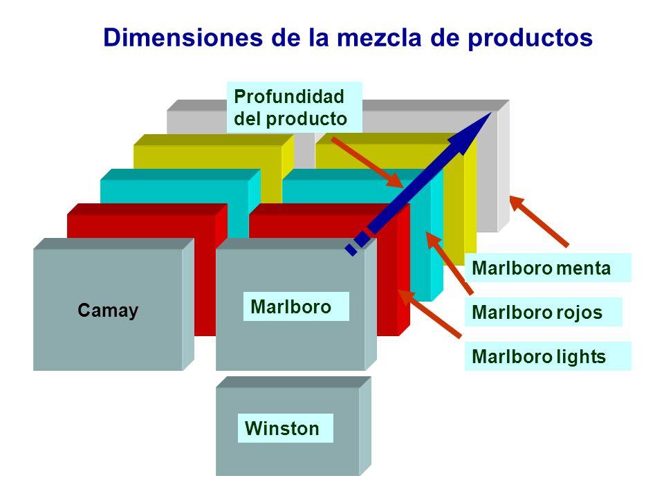 Dimensiones de la mezcla de productos