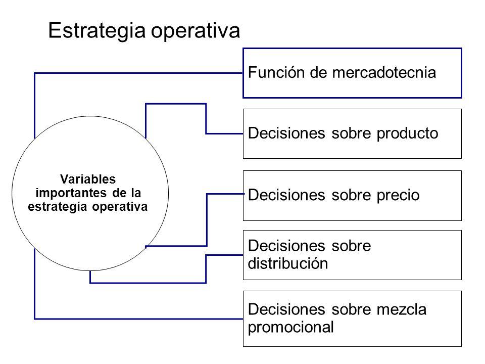 Estrategia operativa Función de mercadotecnia