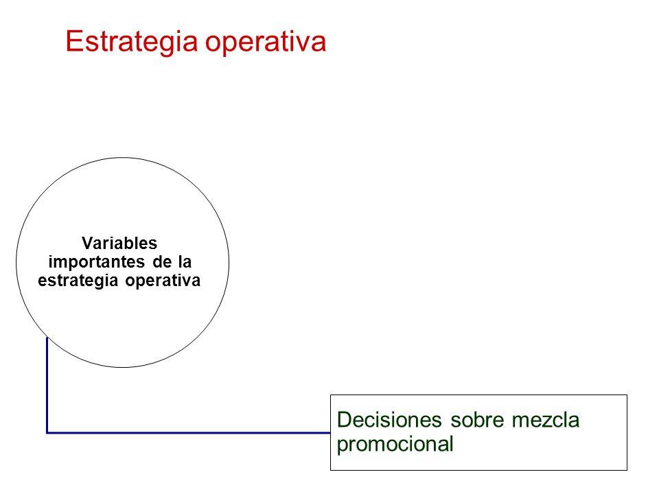 Estrategia operativa Decisiones sobre mezcla promocional Variables