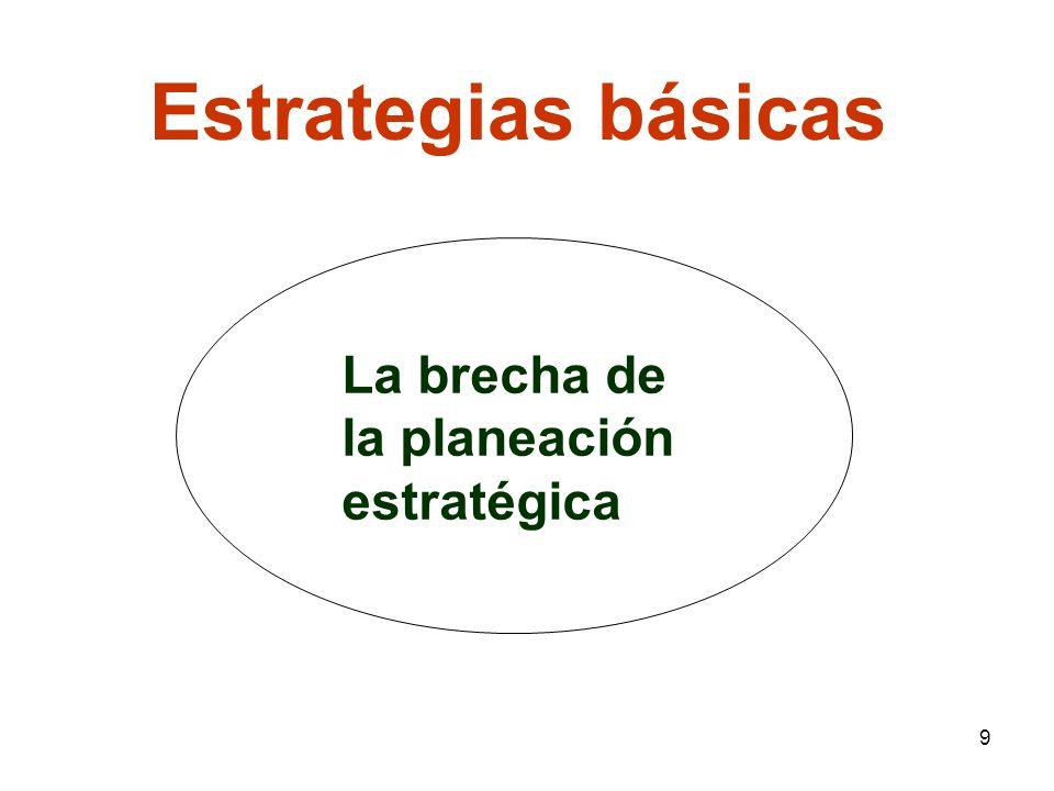 Estrategias básicas La brecha de la planeación estratégica