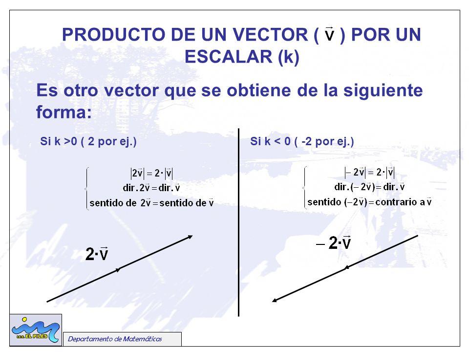 PRODUCTO DE UN VECTOR ( ) POR UN ESCALAR (k)