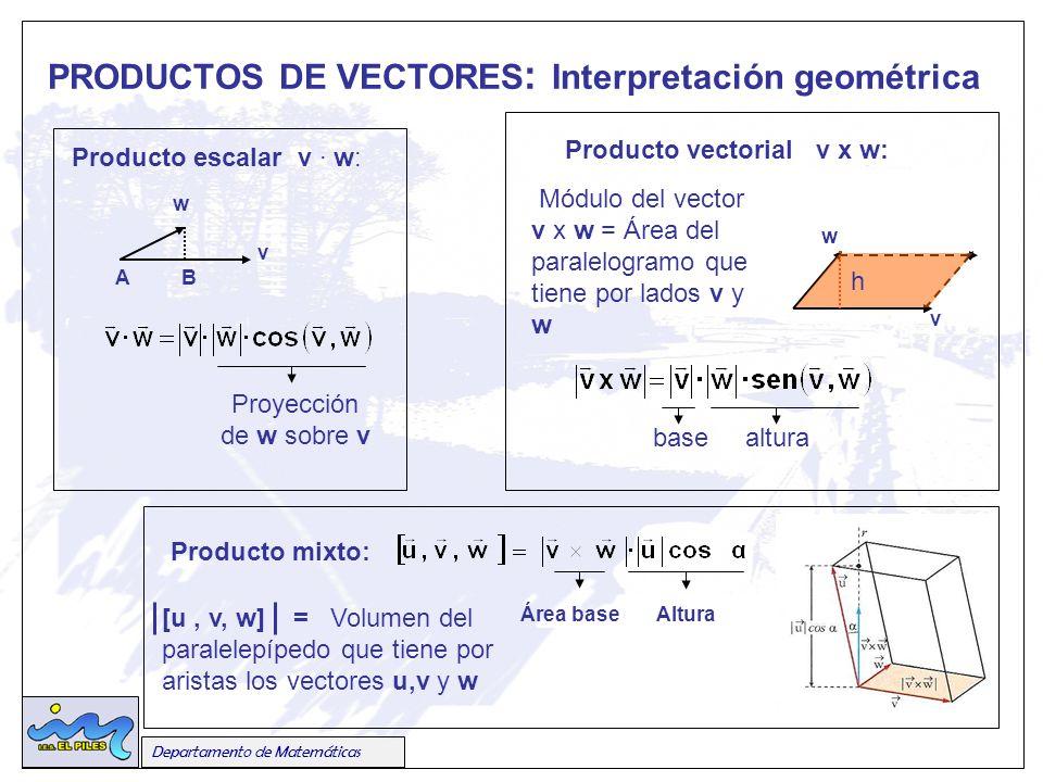 PRODUCTOS DE VECTORES: Interpretación geométrica