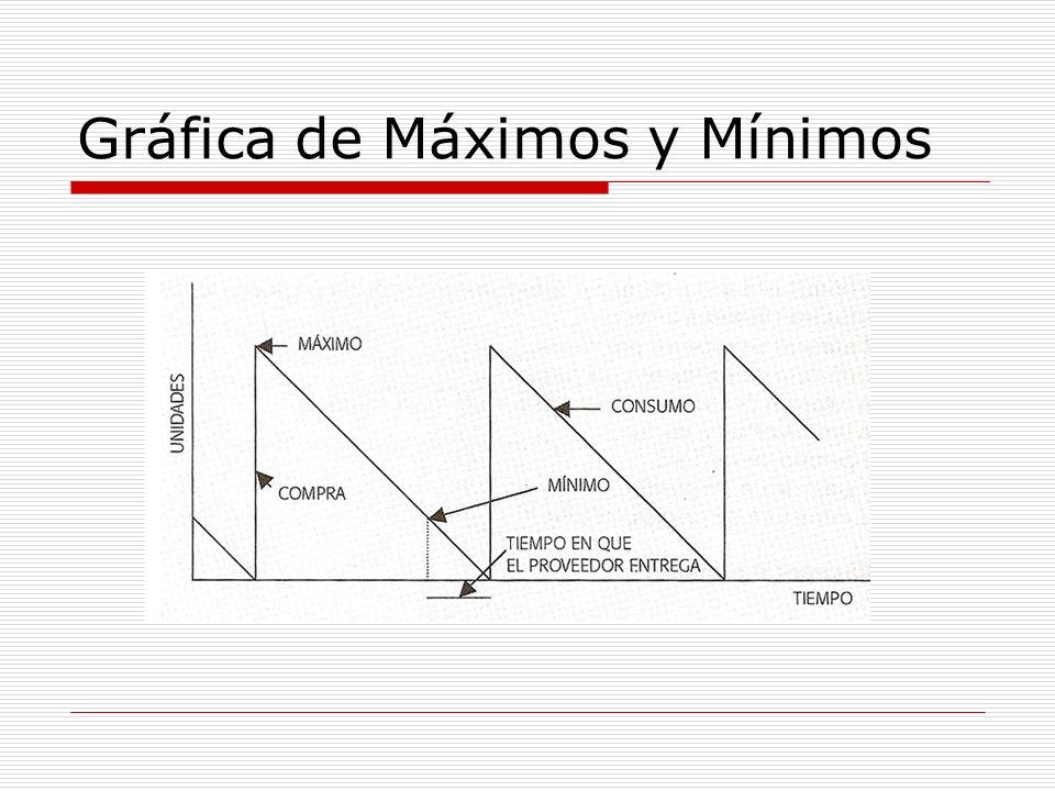 Gráfica de Máximos y Mínimos