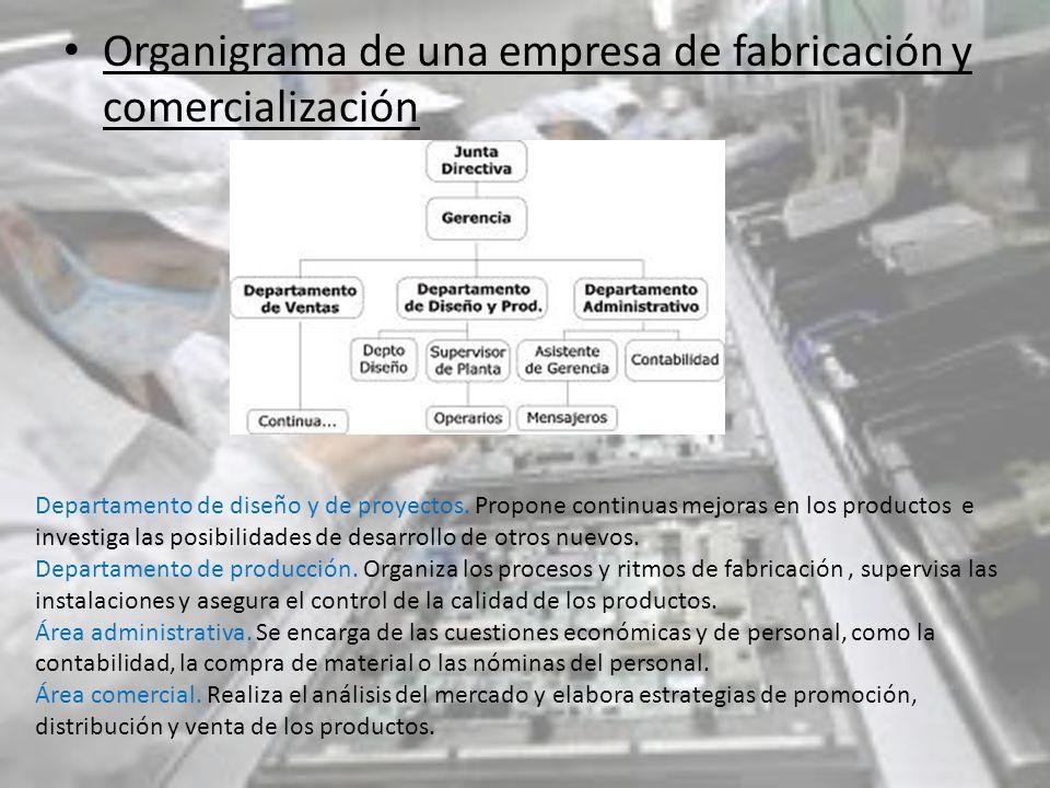 Organigrama de una empresa de fabricación y comercialización