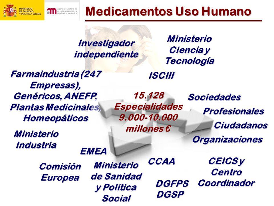 Medicamentos Uso Humano
