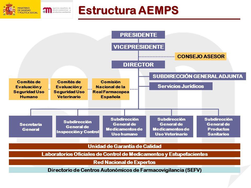 Estructura AEMPS PRESIDENTE VICEPRESIDENTE DIRECTOR CONSEJO ASESOR