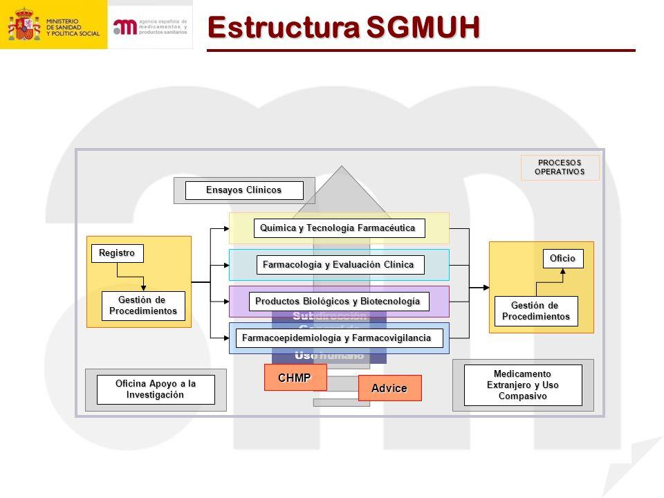 Estructura SGMUH Subdirección General de Medicamentos de Uso humano