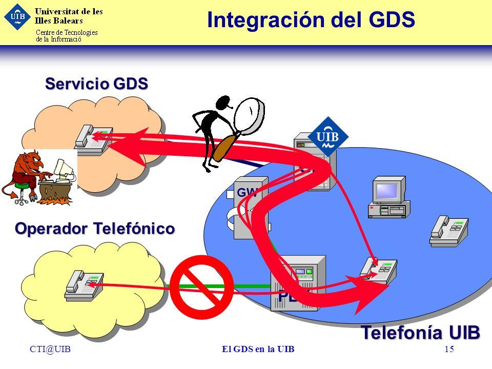 Integración del GDS Telefonía UIB Servicio GDS GK Operador Telefónico