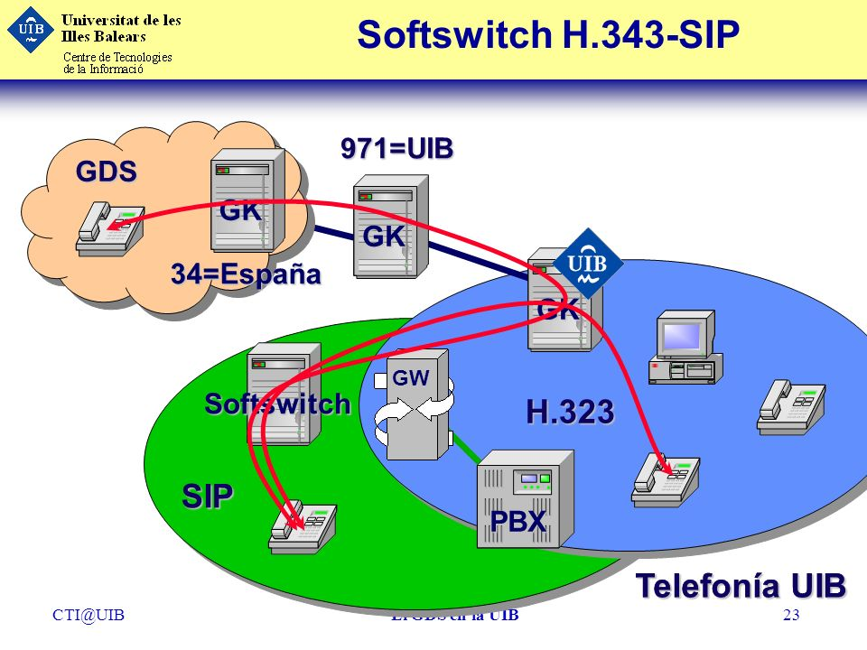 Softswitch H.343-SIP H.323 SIP Telefonía UIB Telefonía UIB 971=UIB GDS