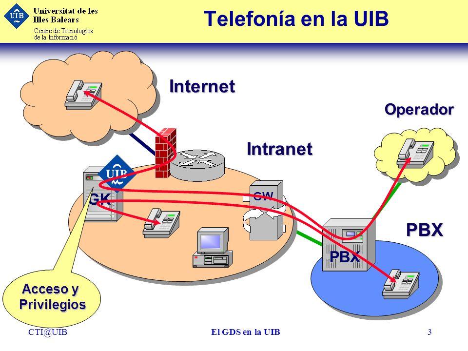 Telefonía en la UIB Internet Intranet PBX Operador GK PBX Acceso y