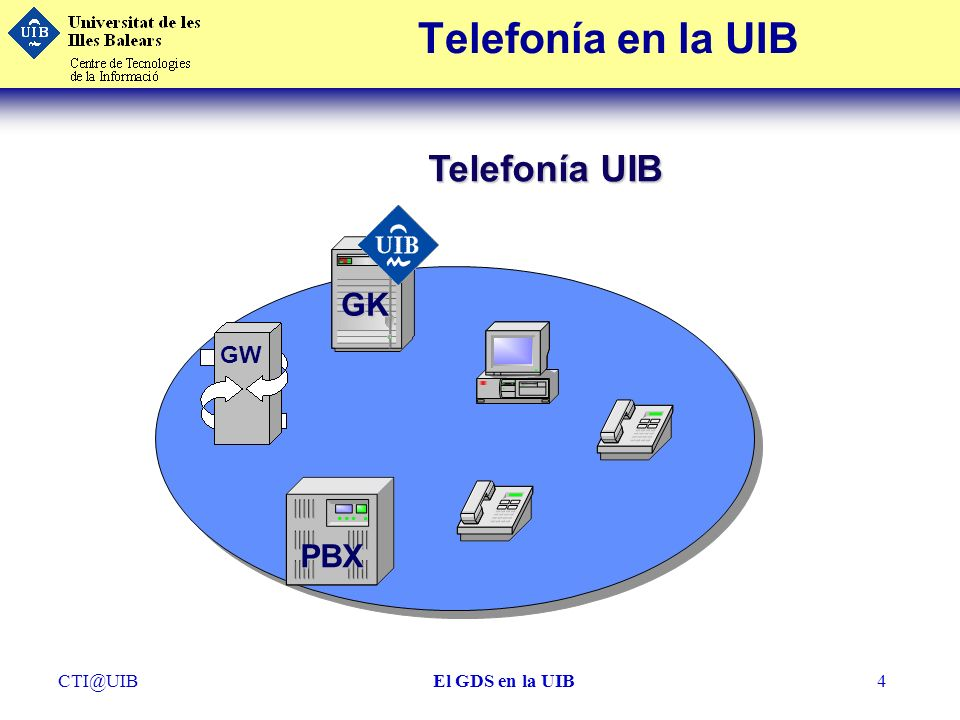 Telefonía en la UIB Telefonía UIB GK GW PBX CTI@UIB El GDS en la UIB