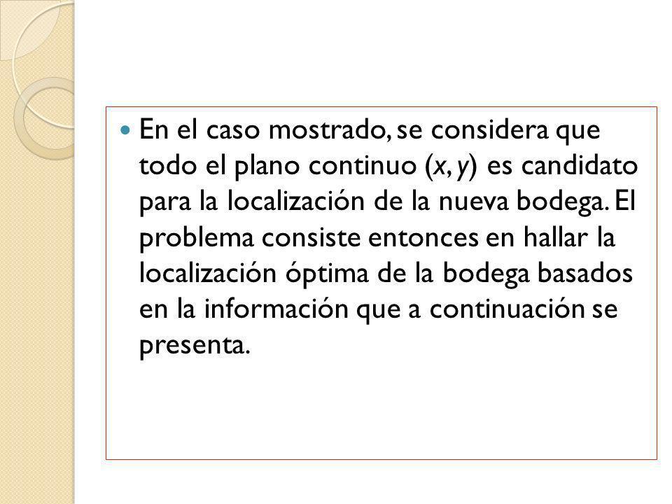 En el caso mostrado, se considera que todo el plano continuo (x, y) es candidato para la localización de la nueva bodega.