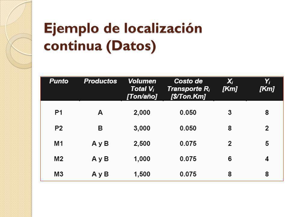 Ejemplo de localización continua (Datos)