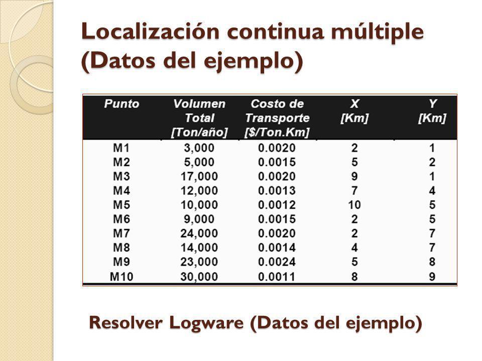 Localización continua múltiple (Datos del ejemplo)