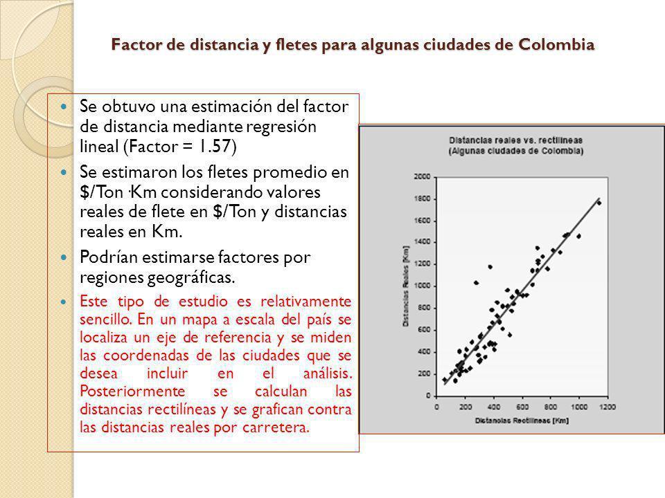 Factor de distancia y fletes para algunas ciudades de Colombia