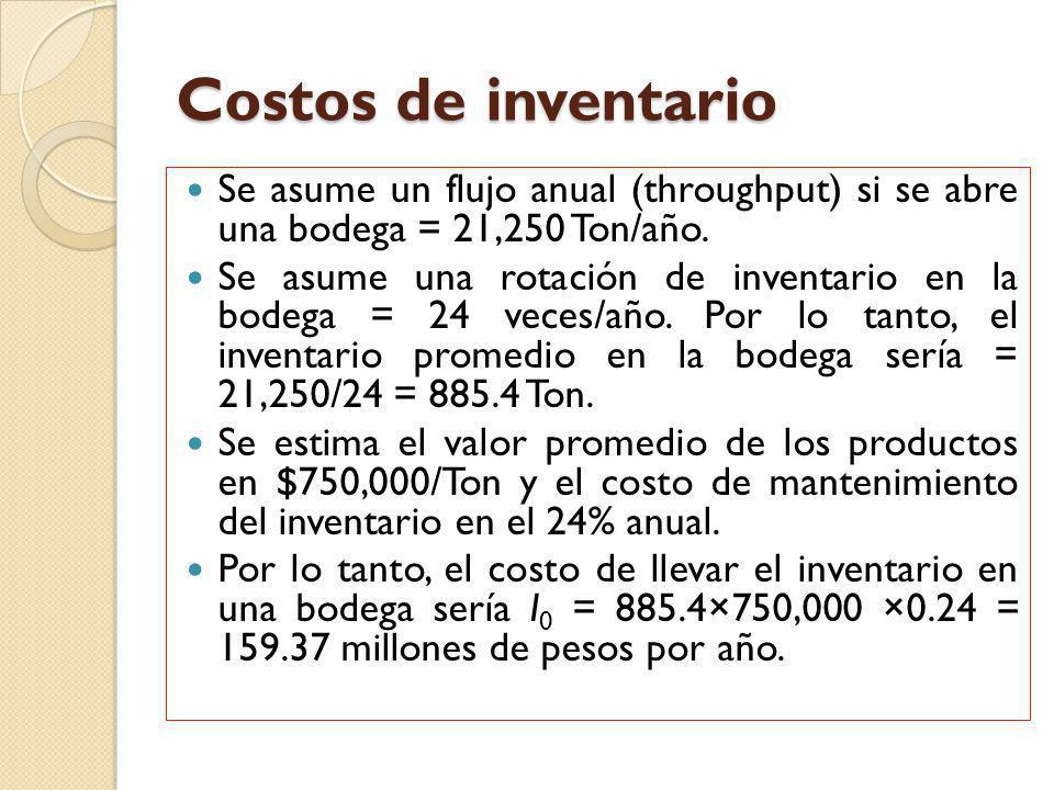 Costos de inventario Se asume un flujo anual (throughput) si se abre una bodega = 21,250 Ton/año.