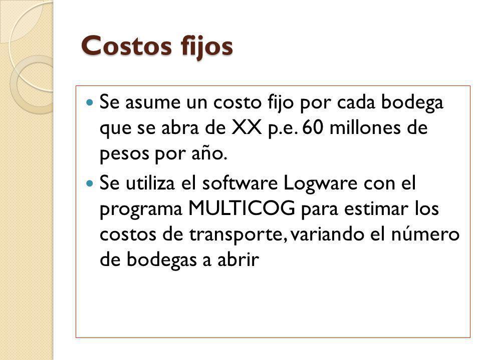 Costos fijos Se asume un costo fijo por cada bodega que se abra de XX p.e. 60 millones de pesos por año.