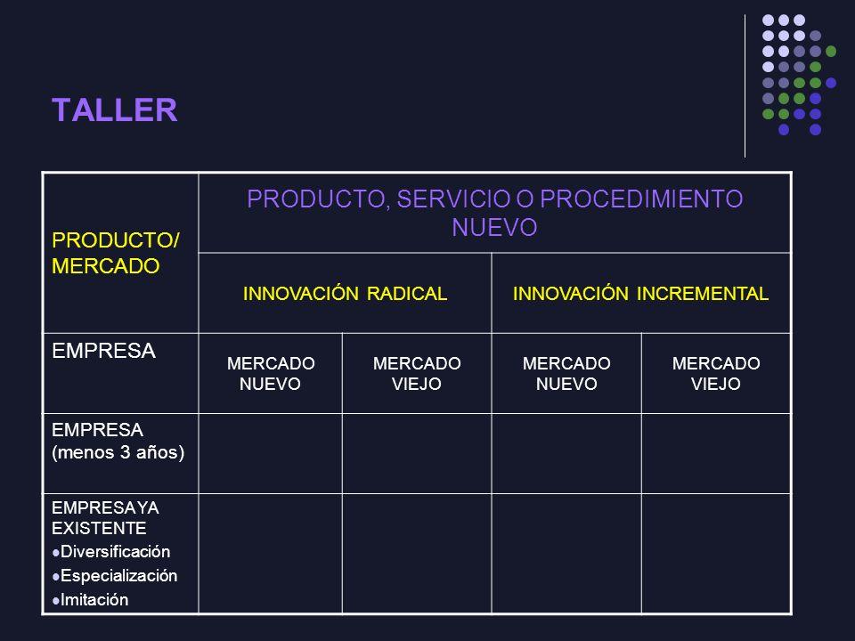 TALLER PRODUCTO, SERVICIO O PROCEDIMIENTO NUEVO PRODUCTO/MERCADO