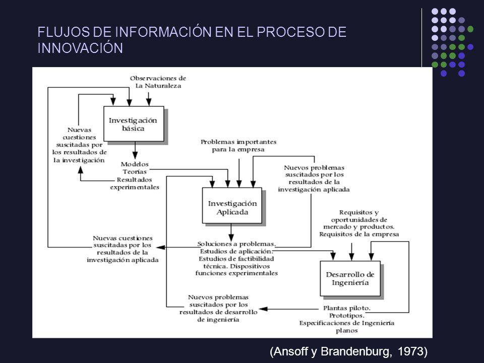 FLUJOS DE INFORMACIÓN EN EL PROCESO DE INNOVACIÓN