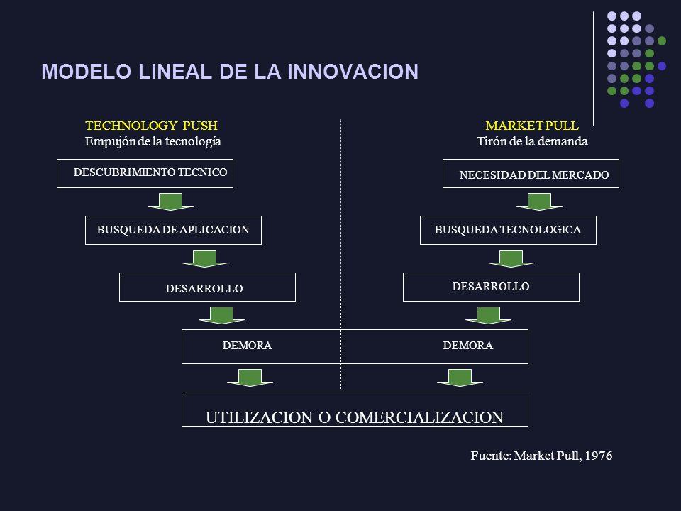 MODELO LINEAL DE LA INNOVACION