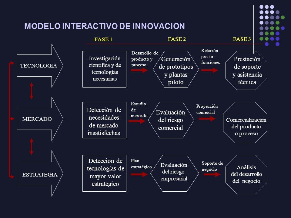 MODELO INTERACTIVO DE INNOVACION