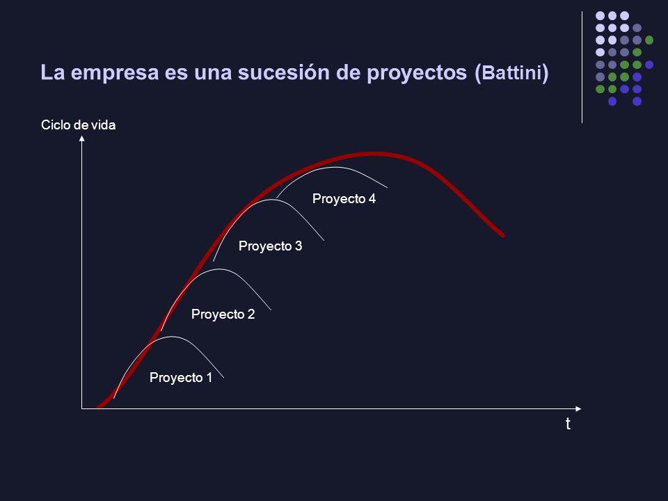 La empresa es una sucesión de proyectos (Battini)
