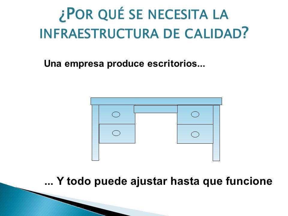 ¿Por qué se necesita la infraestructura de calidad